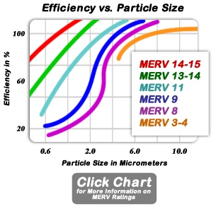 Click Chart for More Information on MERV Ratings